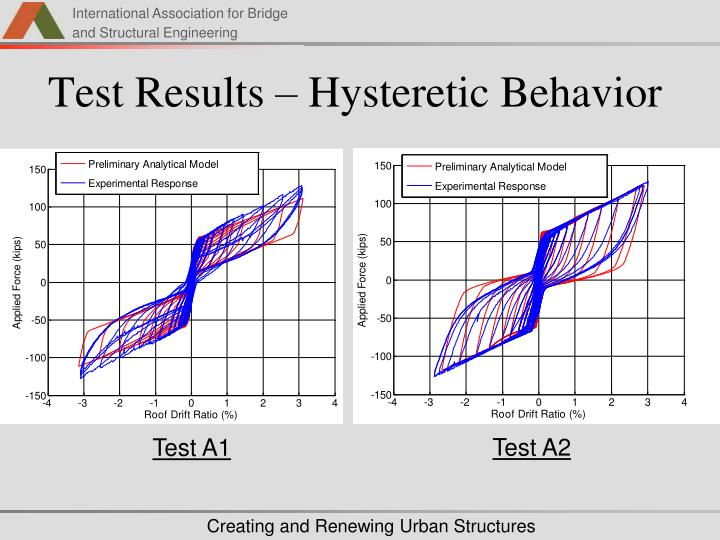 Test Results – Hysteretic Behavior