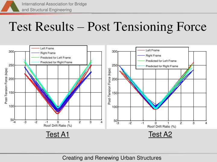 Test Results – Post Tensioning Force