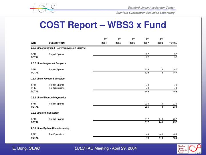 COST Report – WBS3 x Fund