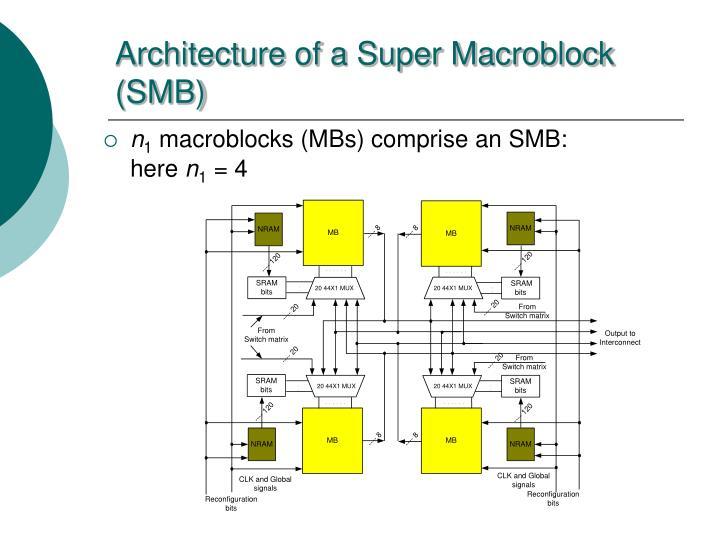 Architecture of a Super Macroblock (SMB)