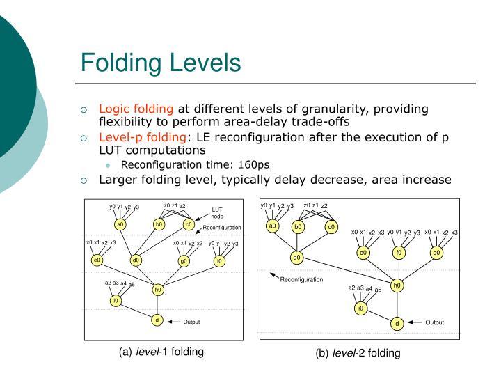 Folding Levels