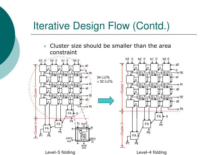Iterative Design Flow (Contd.)
