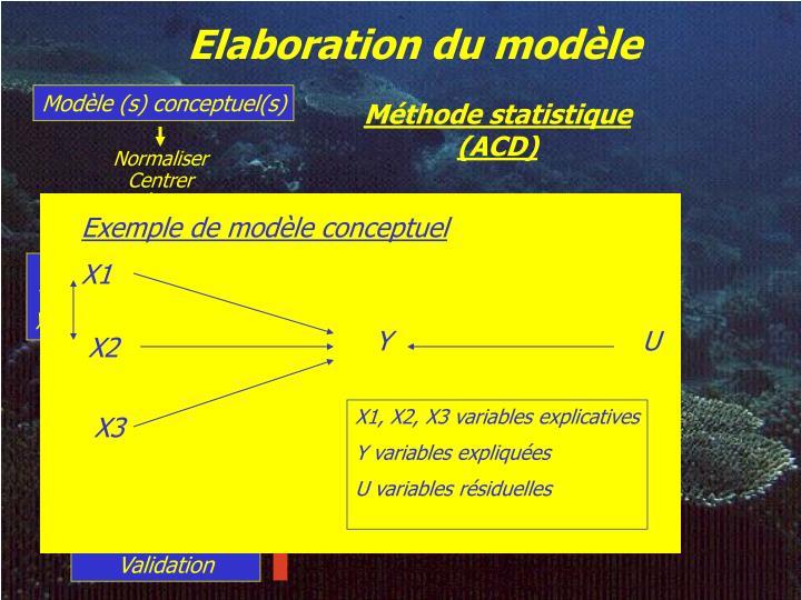 Elaboration du modèle