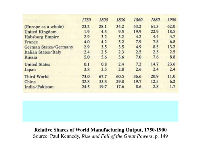 Relative Shares of World Manufacturing Output, 1750-1900