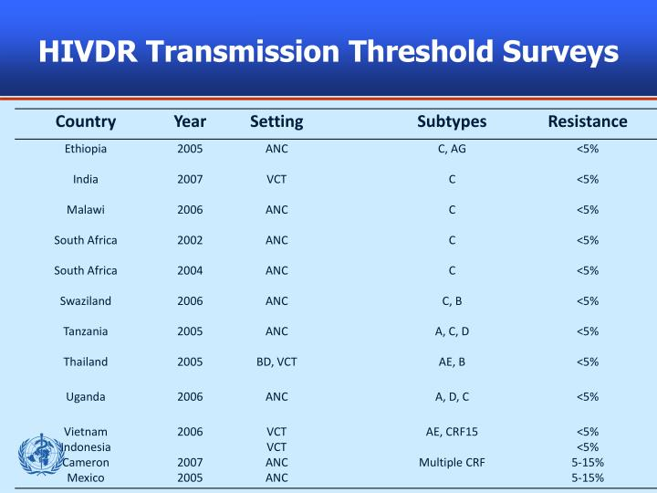HIVDR Transmission Threshold Surveys