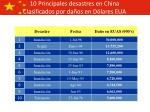 10 principales desastres en china clasificados por da os en d lares eua