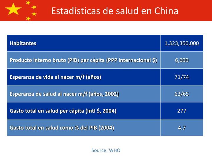 Estadísticas de salud en China