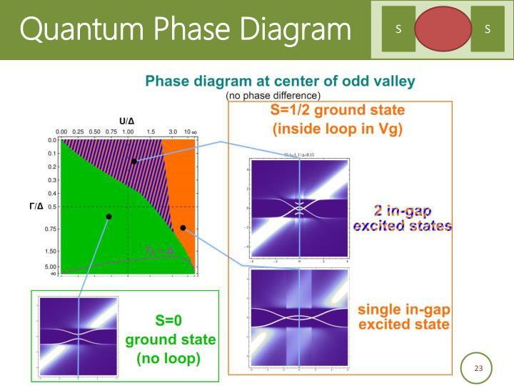 Quantum Phase Diagram