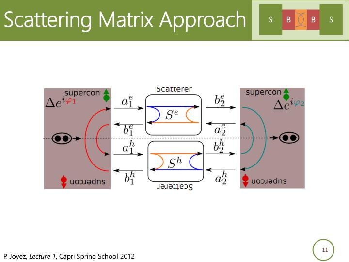 Scattering Matrix Approach