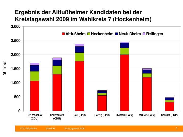 Ergebnis der Altlußheimer Kandidaten bei der Kreistagswahl 2009 im Wahlkreis 7 (Hockenheim)