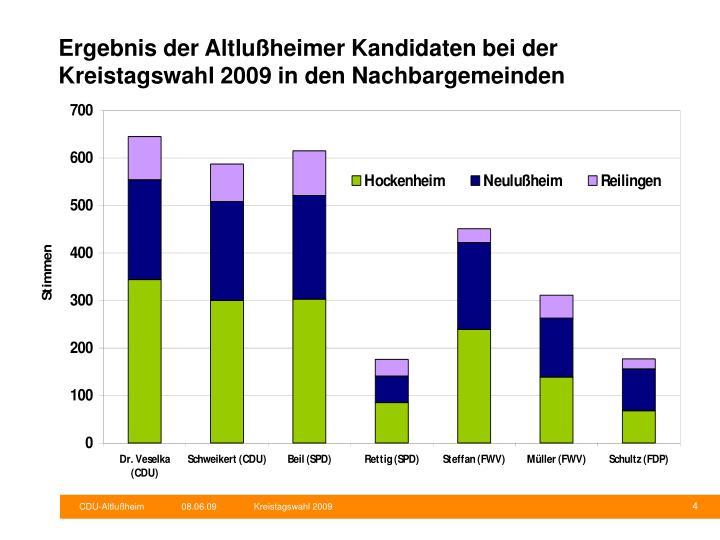 Ergebnis der Altlußheimer Kandidaten bei der Kreistagswahl 2009 in den Nachbargemeinden