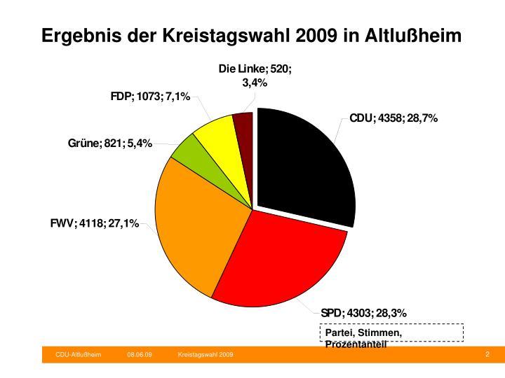 Ergebnis der Kreistagswahl 2009 in Altlußheim