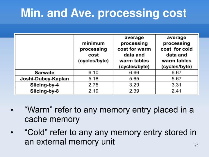 Min. and Ave. processing cost