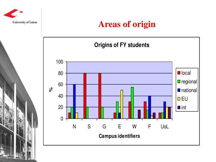 Areas of origin