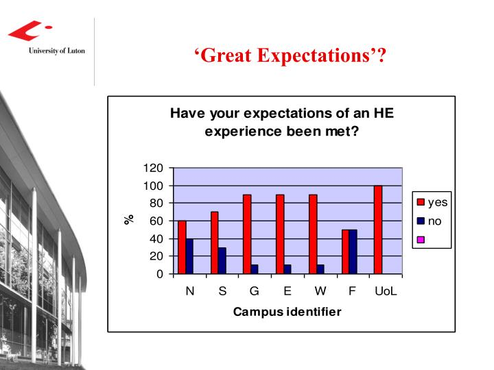 'Great Expectations'?