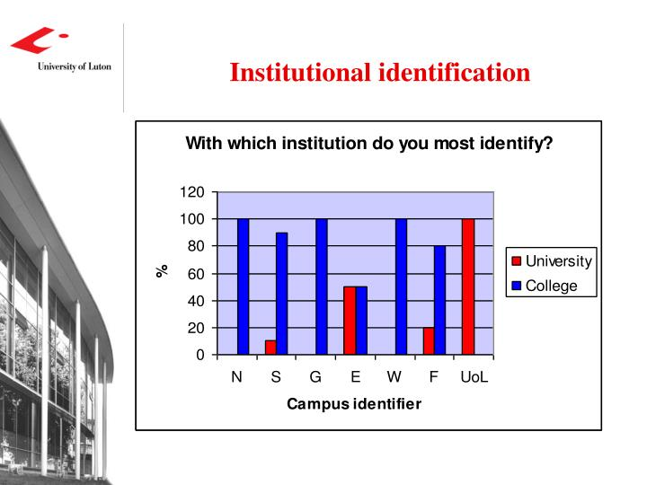 Institutional identification