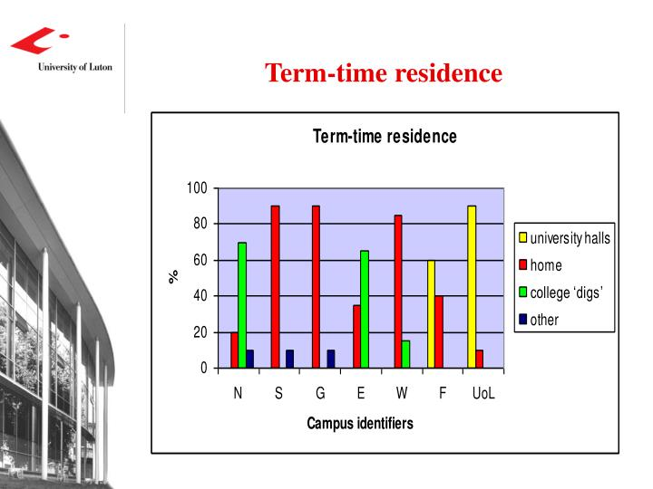 Term-time residence