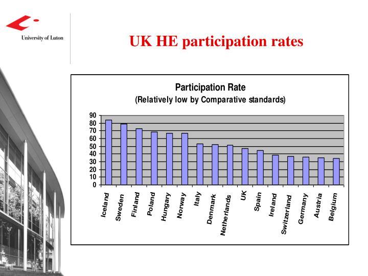 UK HE participation rates