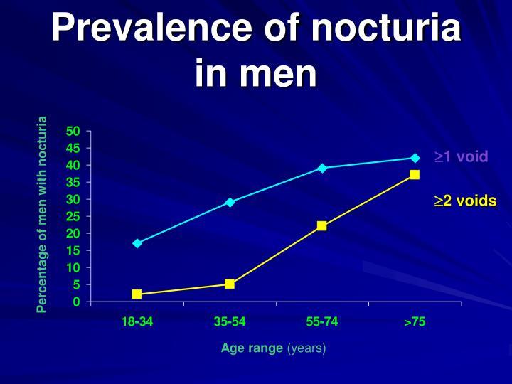 Prevalence of nocturia in men
