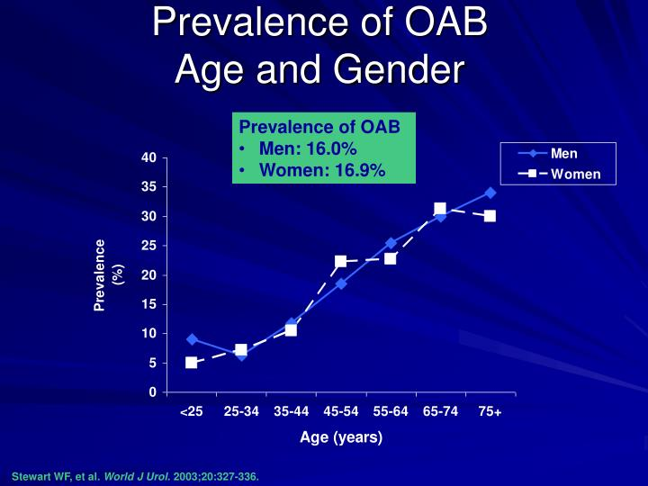 Prevalence of OAB