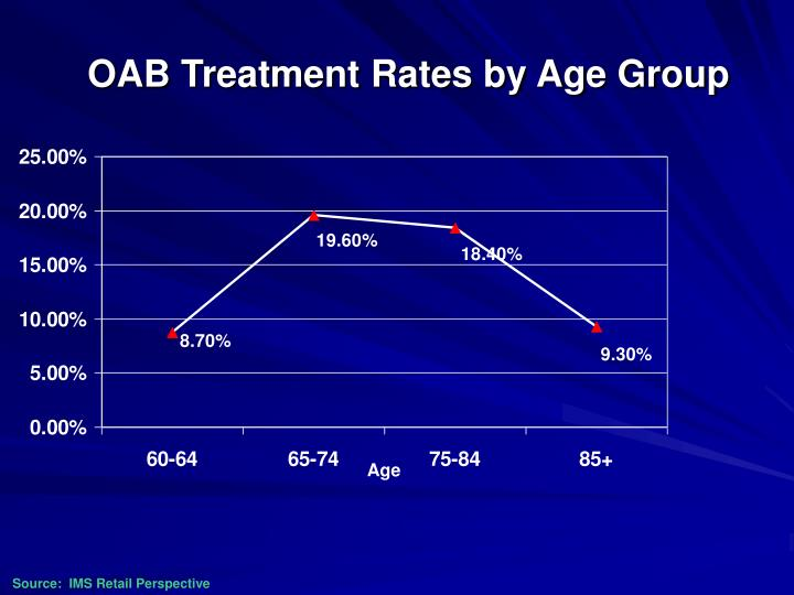 OAB Treatment Rates by Age Group