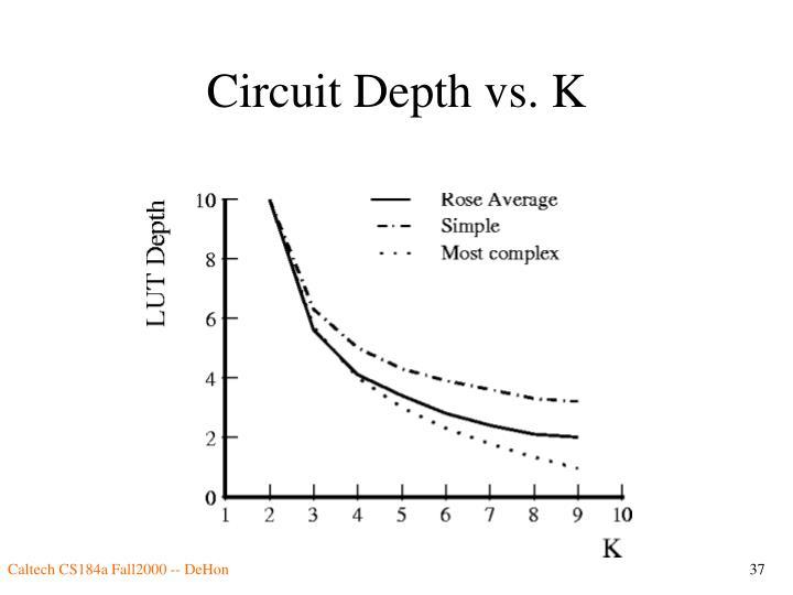 Circuit Depth vs. K