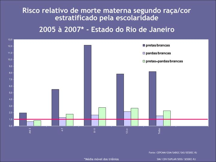 Risco relativo de morte materna segundo raça/cor estratificado pela escolaridade