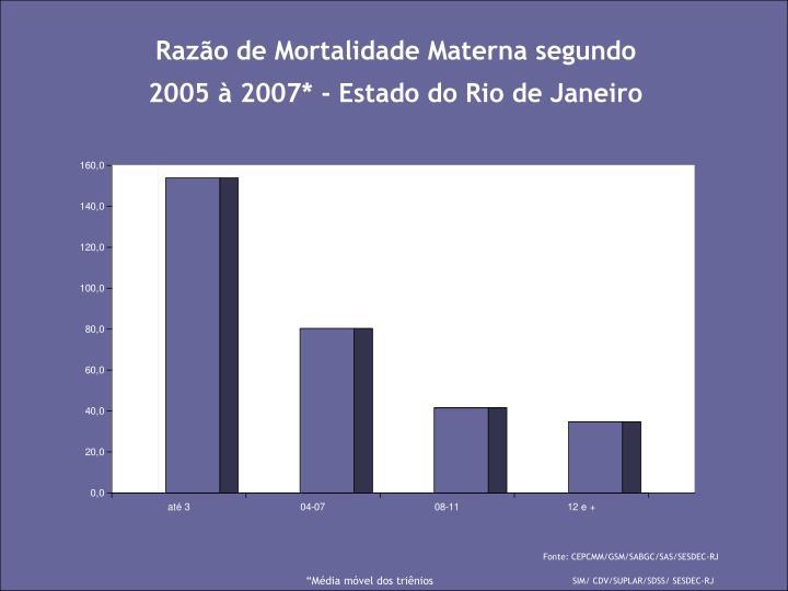 Razão de Mortalidade Materna segundo