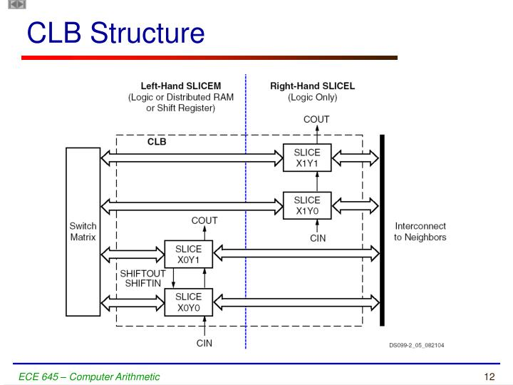 CLB Structure