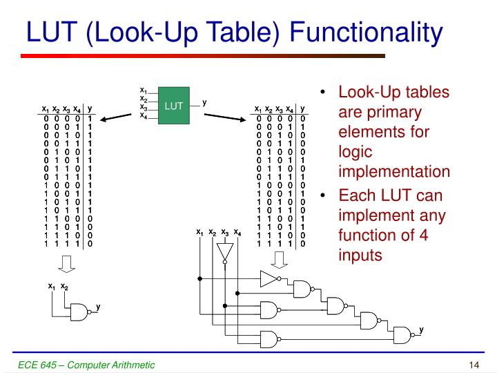 LUT (Look-Up Table) Functionality
