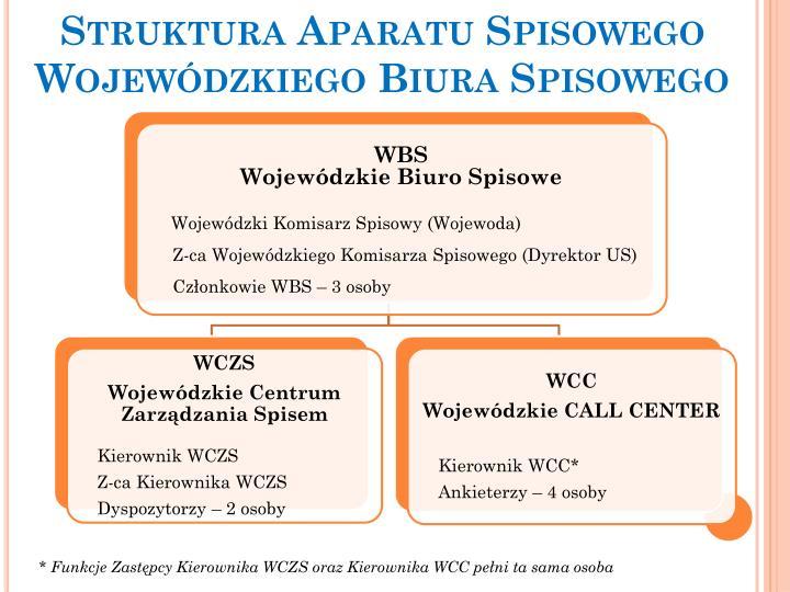 Struktura Aparatu Spisowego Wojewódzkiego Biura Spisowego