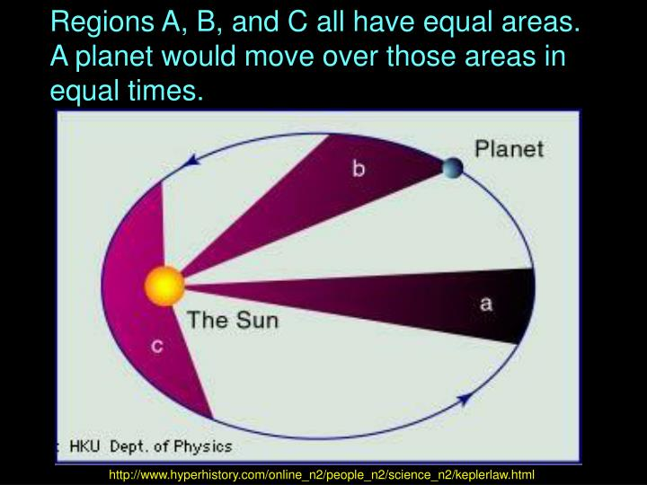 Regions A, B, and C all have equal areas.
