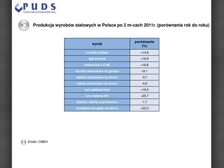 Produkcja wyrobów stalowych w Polsce po 2 m-cach 2011r. (porównanie rok do roku)