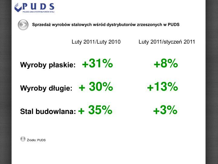 Sprzedaż wyrobów stalowych wśród dystrybutorów zrzeszonych w PUDS