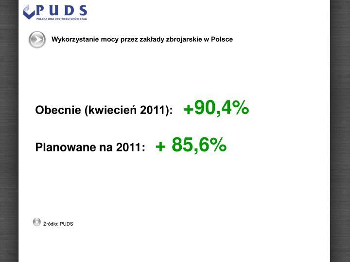 Wykorzystanie mocy przez zakłady zbrojarskie w Polsce