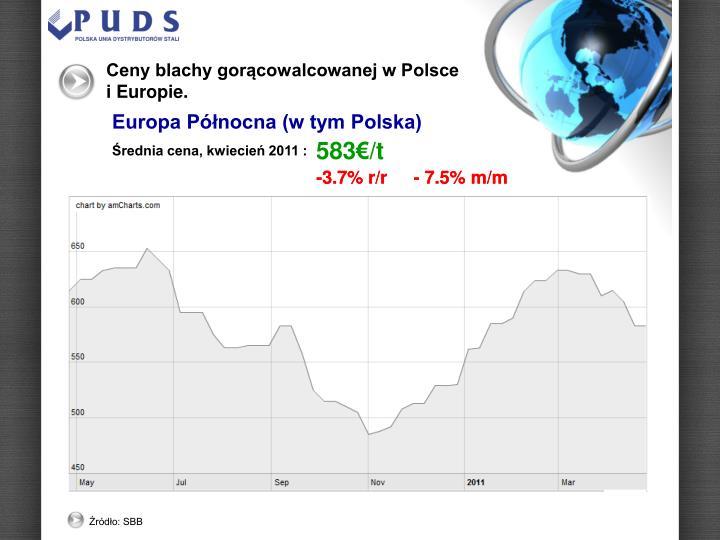 Ceny blachy gorącowalcowanej w Polsce