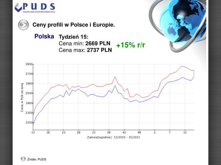 Ceny profili w Polsce i Europie.