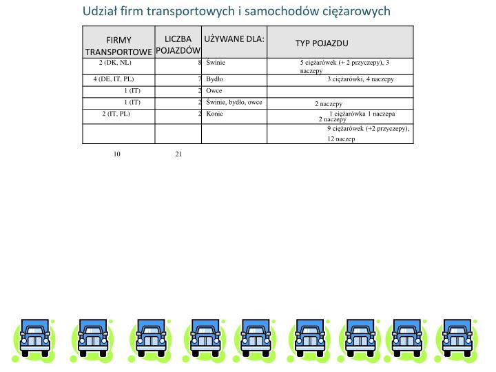 Udział firm transportowych i samochodów ciężarowych