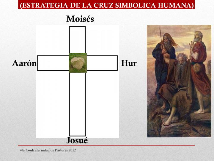 (ESTRATEGIA DE LA CRUZ SIMBOLICA HUMANA)