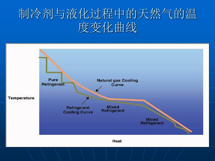 制冷剂与液化过程中的天然气的温度变化曲线