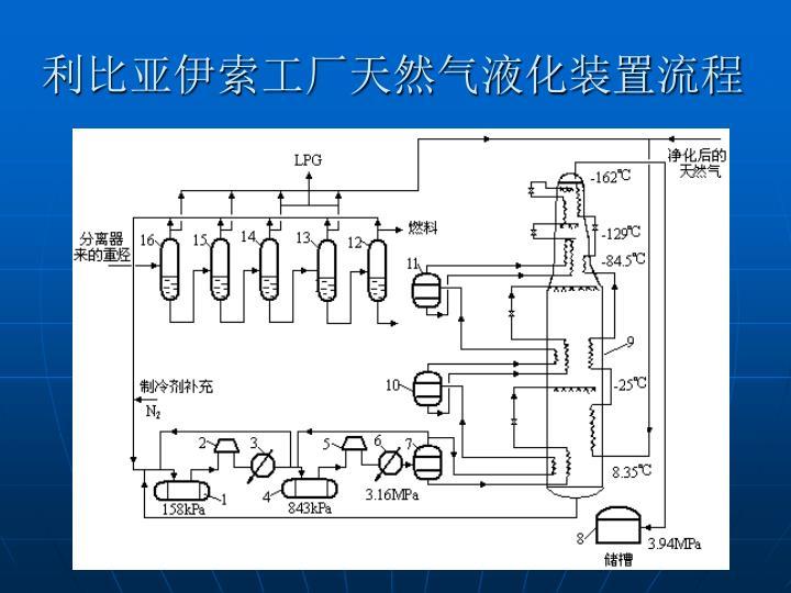 利比亚伊索工厂天然气液化装置流程