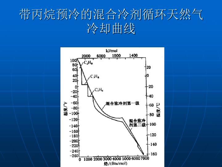 带丙烷预冷的混合冷剂循环天然气冷却曲线