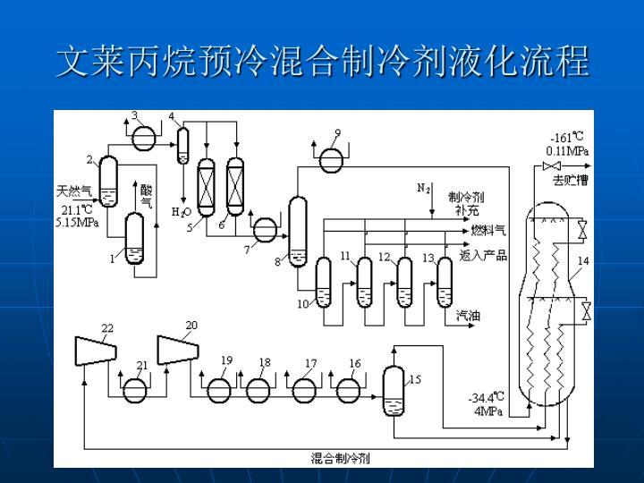 文莱丙烷预冷混合制冷剂液化流程