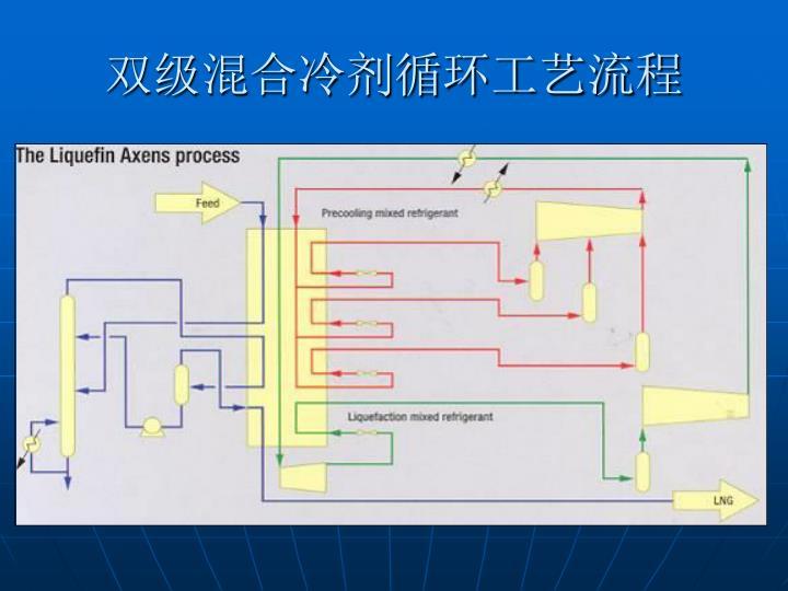 双级混合冷剂循环工艺流程