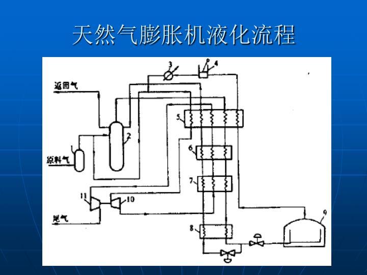 天然气膨胀机液化流程