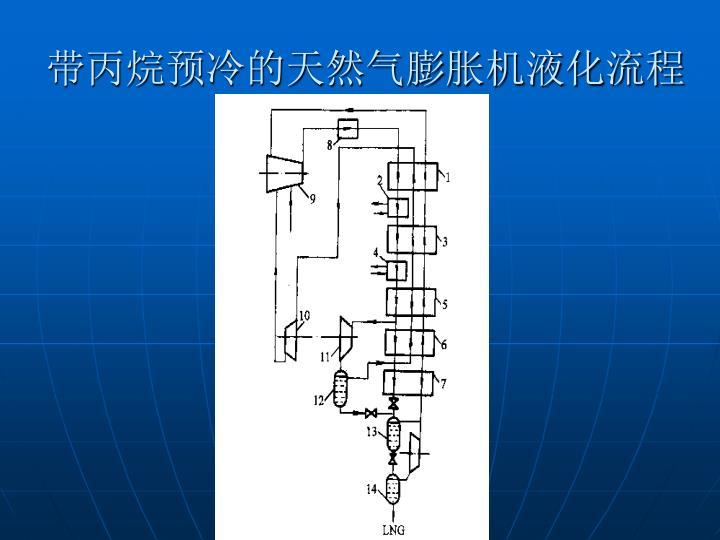 带丙烷预冷的天然气膨胀机液化流程