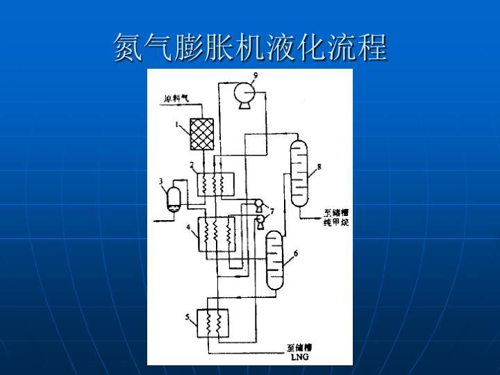 氮气膨胀机液化流程