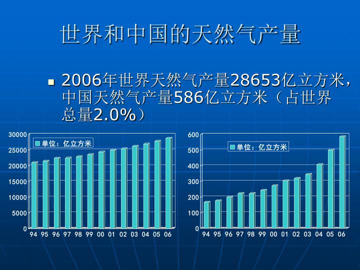世界和中国的天然气产量