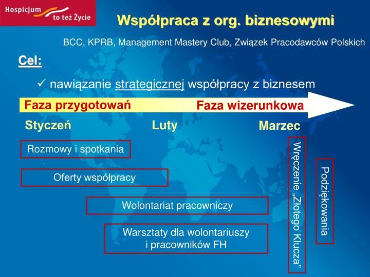 Współpraca z org. biznesowymi
