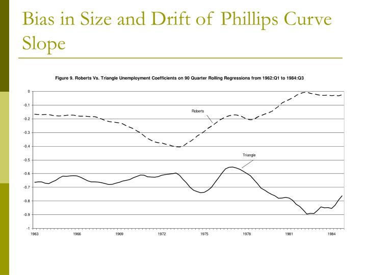 Bias in Size and Drift of Phillips Curve Slope